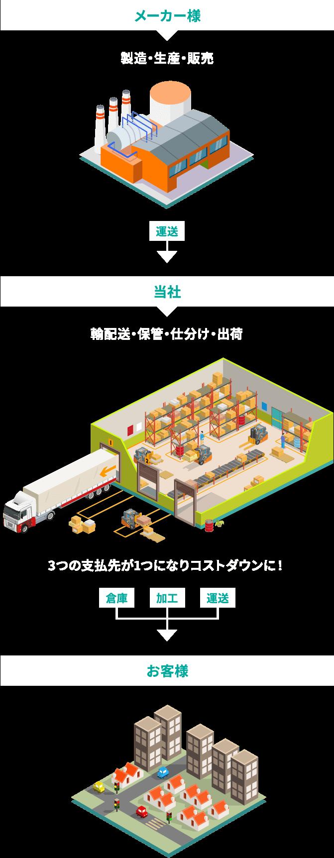 メーカー様:製造・生産・販売  当社:輸配送・保管・仕分け・出荷 お客様:3つの支払先が1つになりコストダウンに!